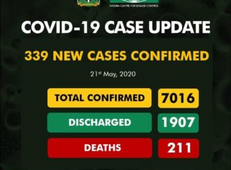 339 new Covid-19 cases spread across 18 States in Nigeria