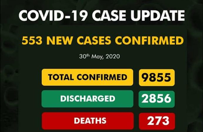 COVID-19: Nigeria records highest daily infections in 24 hours — NCDC confirms 553 cases as Lagos reports 50 deaths