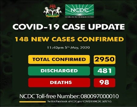 Covid-19 toll hits 2,950 as NCDC confirms 148 new cases